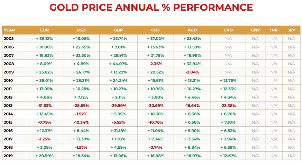 Gold price annual performance