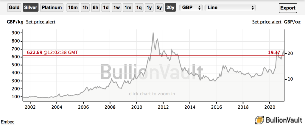 UK gold and silver prices